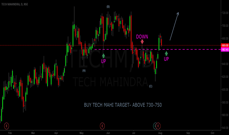 TECHM: BUY TECH MAHI TARGET ABOVE 730-750