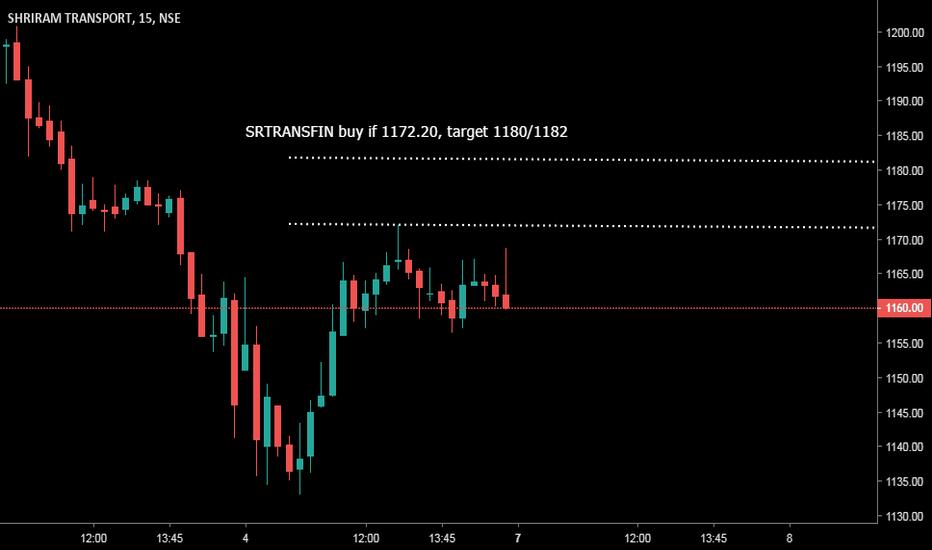 SRTRANSFIN: SRTRANSFIN buy if 1172.20, target 1180/1182