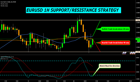 EURUSD: EURUSD 1H SUPPORT/RESISTANCE STRATEGY