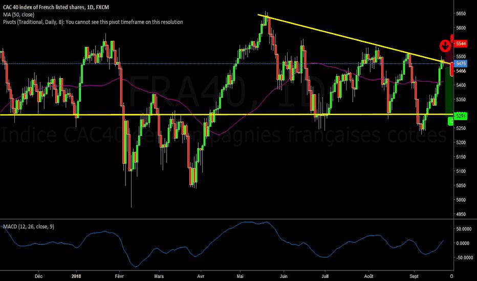 FRA40: L'indice du CAC40 arrive à une forte résistance. Je vend.
