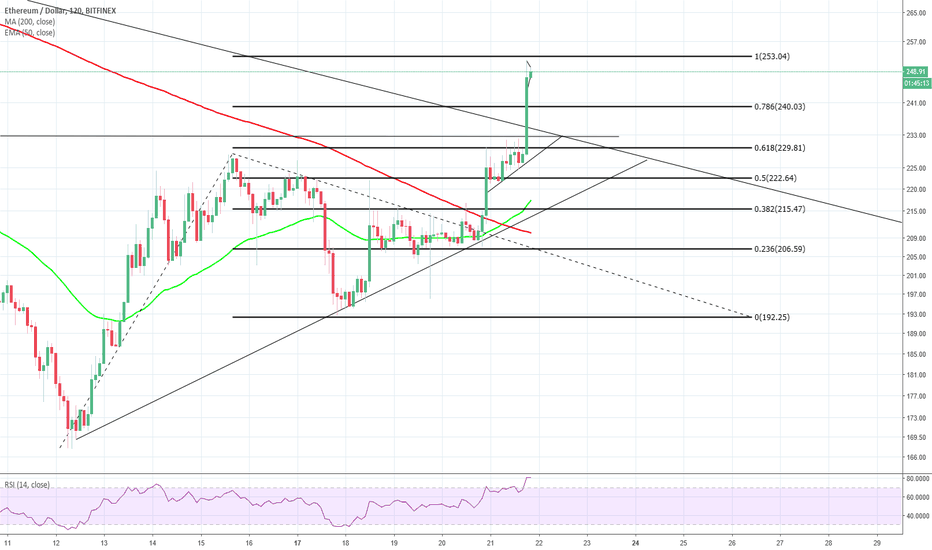 ETHUSD: as mentioned, it looks good.. will we pump again?
