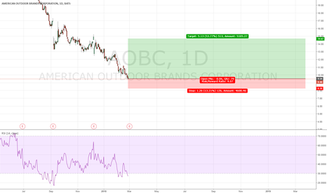 AOBC: AOBC long