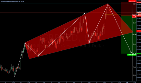 GBPNZD: Expanded WEDGE