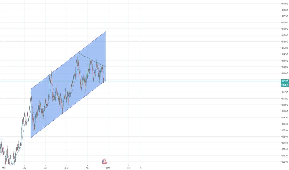 USDJPY: USDJPY Upward channel long