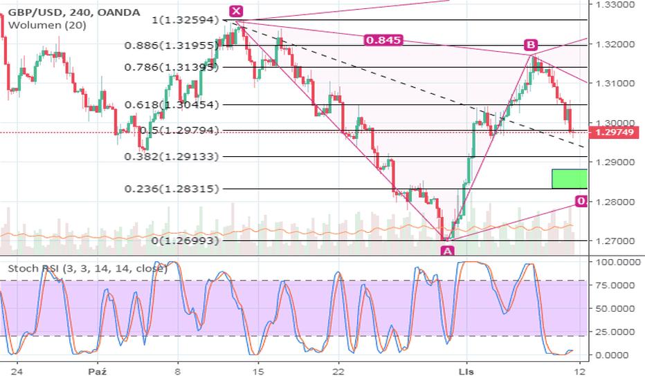 GBPUSD: GBP/USD    11.11.2018