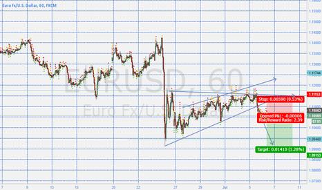 EURUSD: The EURUSD Short