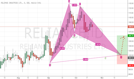 RELIANCE: RIL : My entry point will be at 1020