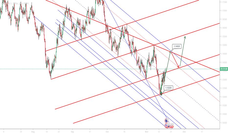 EURUSD: euro still buy TP: 1.1466