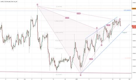 EURUSD: EURUSD bearish Gartley pattern triggers on a break of 1.0711