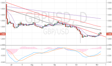 GBPUSD: GBP/USD – Watch out for a rebound from 5-DMA
