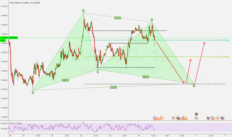 EURUSD: Bullish Gartley formation 15m