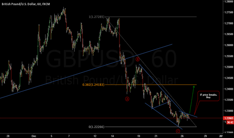 GBPUSD: GBPUSD: An Opportunity To Go Long