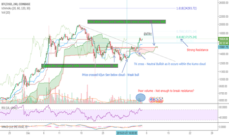 BTCUSD: Waiting to see if BTC can break resistance before entering