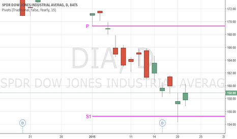 DIA: $DIA $DJIA bounces off of 1st Yearly Support.