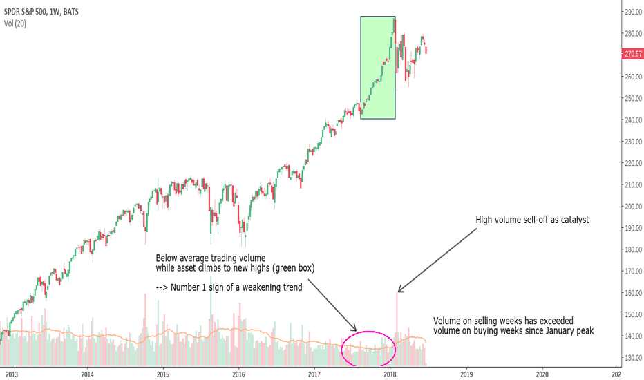 SPY: Calling the top on SPX - Recession coming?