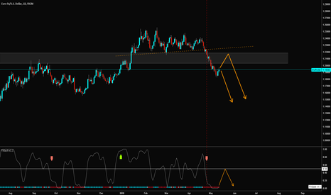 EURUSD: EURUSD sell speculation