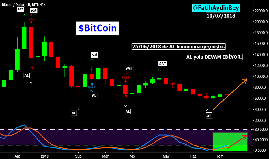BTCUSD: #bitcoin #btcusd $btc $btcusd #dollar