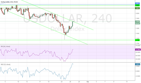 USDOLLAR: EUR going to be interesting now.