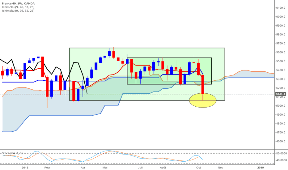 FR40EUR: CAC40 objectif atteint