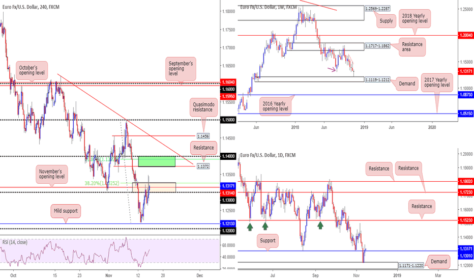 EURUSD: 1.14/1.1.1372 neighbourhood for a possible bounce lower...
