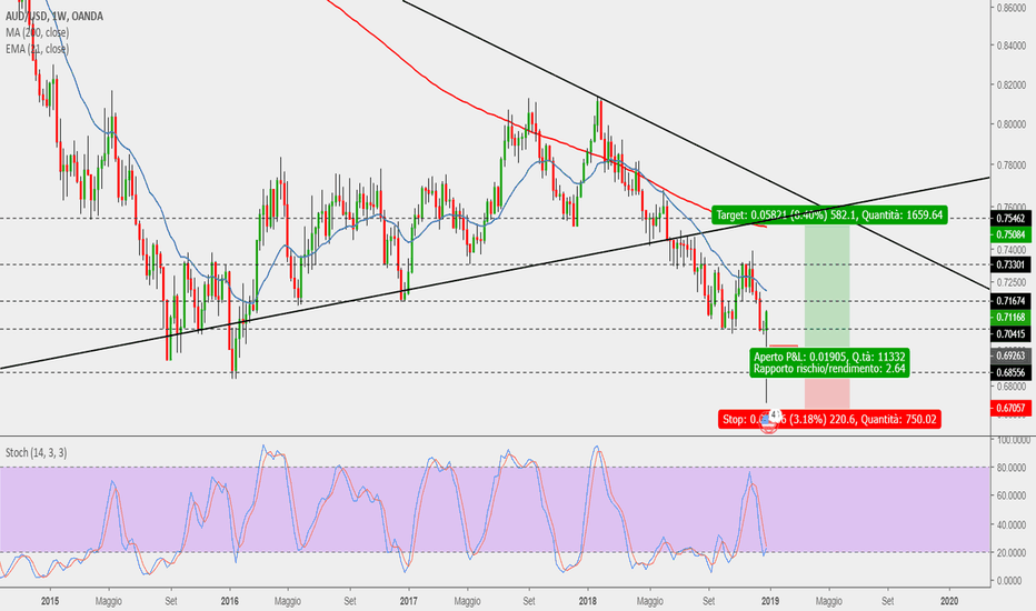AUDUSD: Audusd fallse break weekly