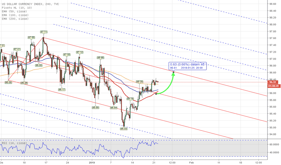 DXY: PITCHFORK - DXY US INDEX Weekly Analysis 21st - 25th Jan 2019