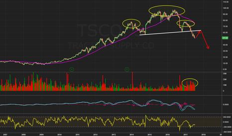TSCO: $TSCO