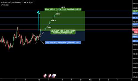 GBPAUD: Situação provável GBP/AUD, Likely situation for weekly.