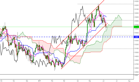 EURNZD: SELL