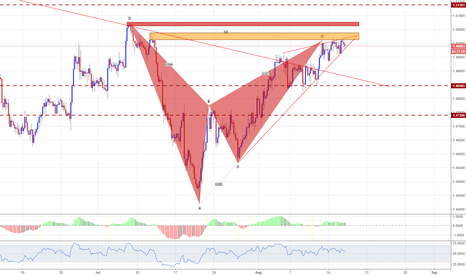 EURAUD: EURAUD - Sell the TL break - 4HR