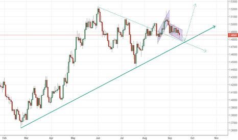 EURAUD: EURAUD BULLISH OUTLOOK