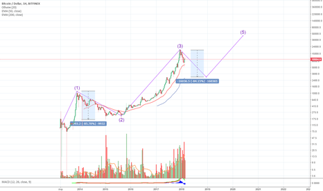 BTCUSD: Bitcoin с начало 3к потом 50к??