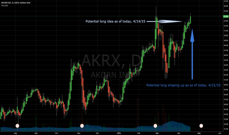 AKRX: Update to Potential Long AKRX Idea 4/21/15