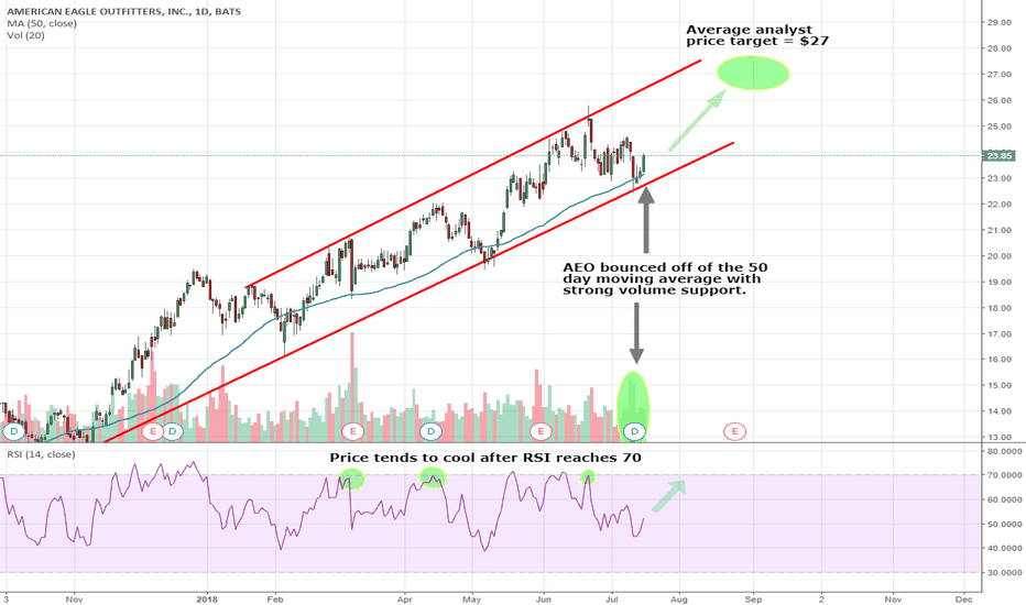 AEO: AEO trading in a channel