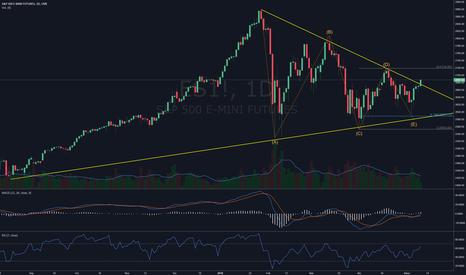 ES1!: Atentos! Futuro de #SP500 quebrando triángulo simétrico