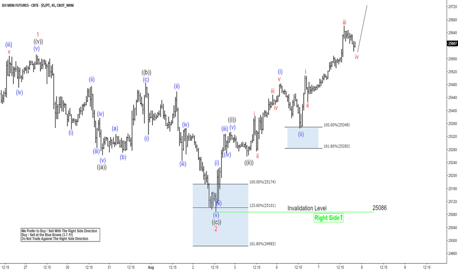 YM1!: Dow Futures Elliott Wave View: Reacting Higher From Blue Box