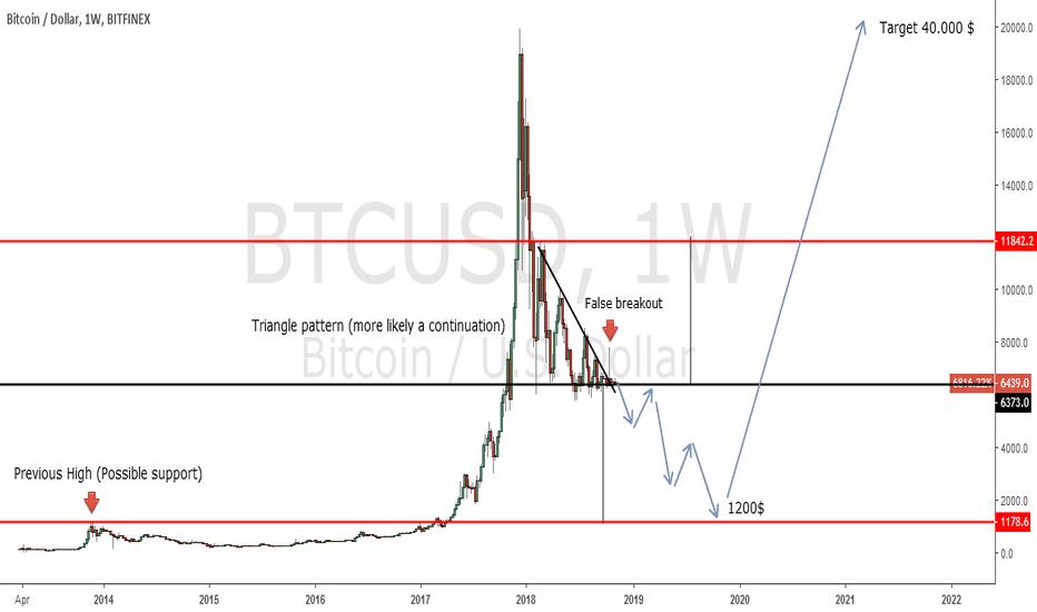 BTCUSD: Shorting Bitcoin