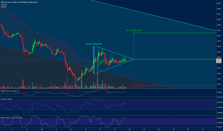 BCHUSD: BCH - Triangle forming - 10% trade