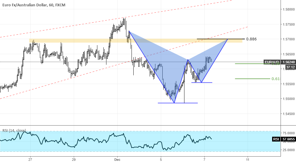 EURAUD Potential Pattern