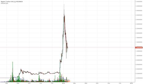 XRPUSDT: будет еще падения до 0.5-0.7
