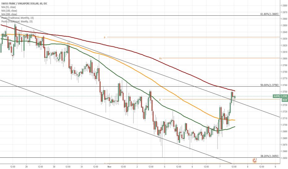 CHFSGD: CHF/SGD 1H Chart: Slight downside potential