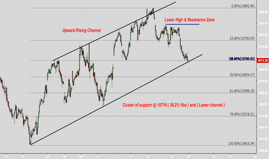 NIFTY: Cluster of support @ 10710 ( 38.2% fibo ) and ( Lower channel )