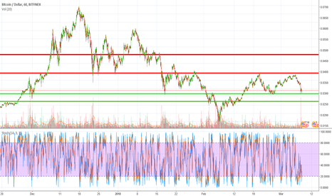 BTCUSD: BTC a no go passing that 11800 zone. What's next?