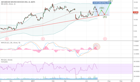 AMD: Potential AMD Wave into Earnings