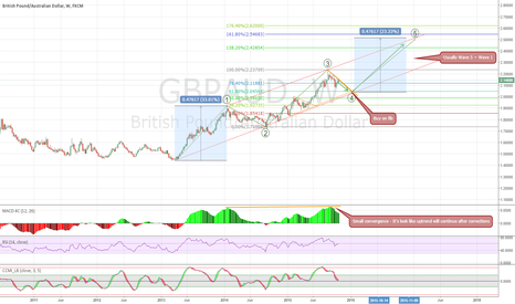 GBPAUD: GBPAUD Uptrend is not over
