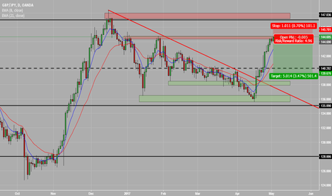 GBPJPY: GJ short to fill gap before making new highs