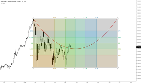 DJI: DJIA Technicals Using Non Linear Trendline & Gann Box