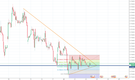 USDGBP: USDGBP support and resistance triangle w/ fibs!