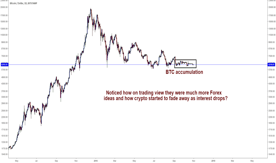 BTCUSD: This might interest you: Bitcoin stealthy accumulation