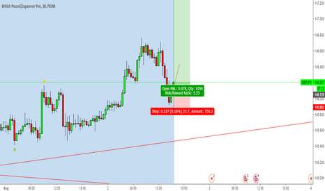GBPJPY: GBPJPY Long Now